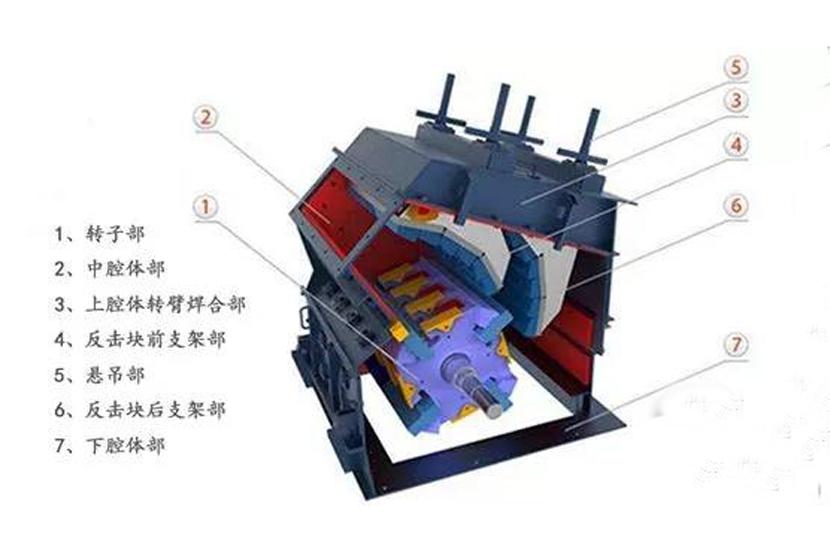 从设备结构到破碎原理分析反击式破碎机和锤破机的区别